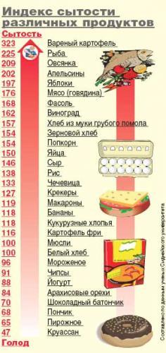 Индекс сытости продуктов