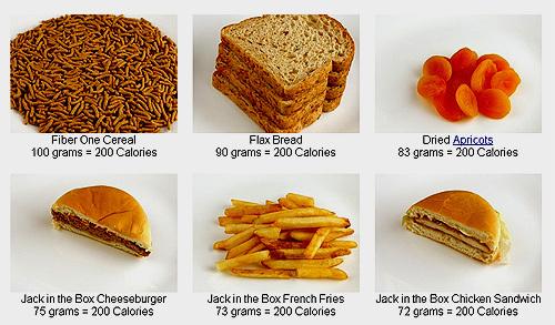калорийность, подсчет калорий